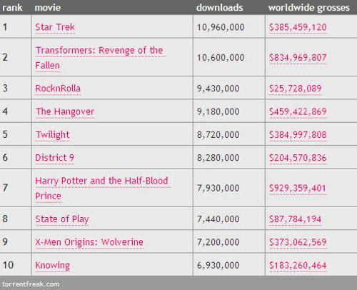 Най-сваляните филми за 2009 г.