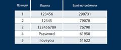 Топ 20 най-популярни пароли